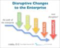 Disruptive-so-mo-clo